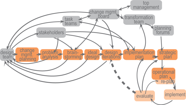 systemic change management process