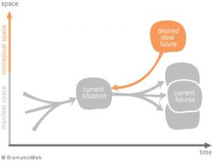 systemic problem dissolving - current-versus-ideal-future