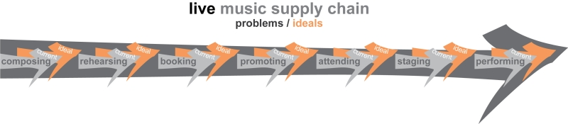music supply chain arrow only - live
