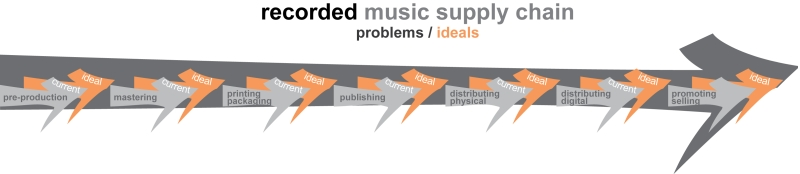 music supply chain arrow only - recorded